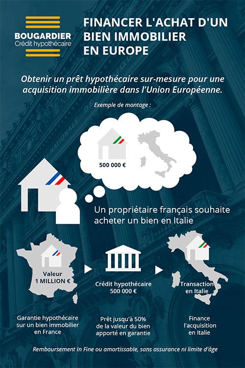 Explication du fonctionnement du crédit immo européen